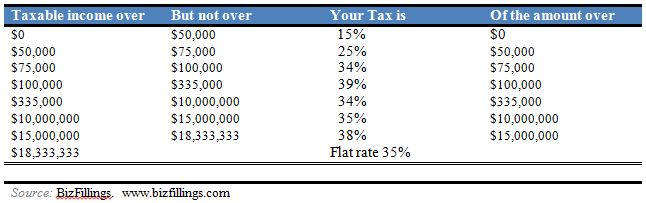 Income Tax Rate